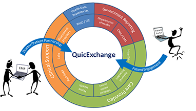 HL7 Meaningful Use QuicDoc® RHIOs HIEs